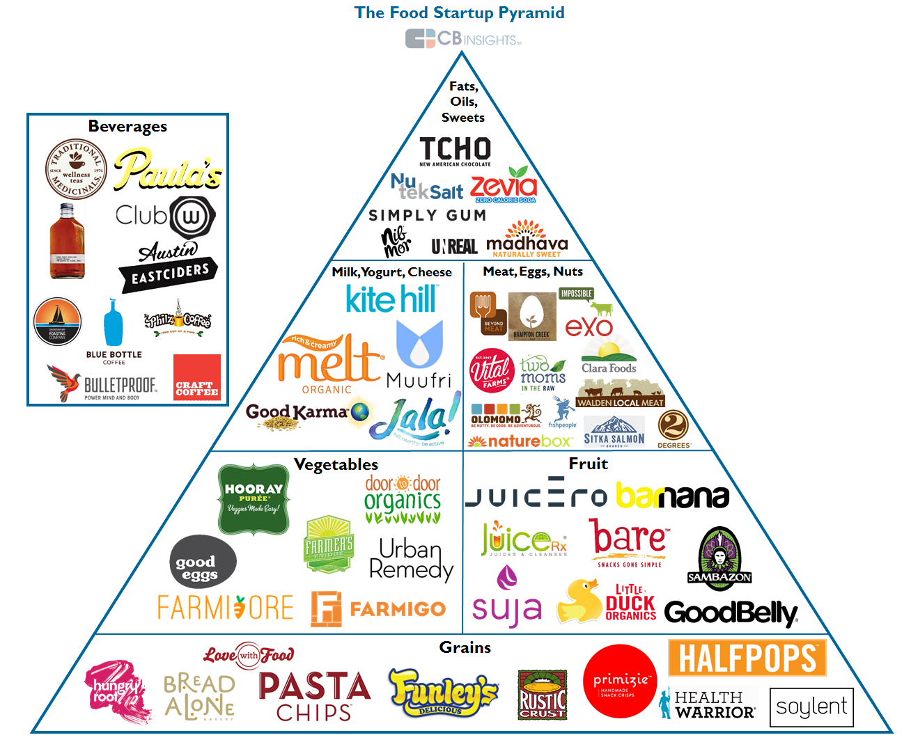 Vc Backed Startups Infiltrating The Food Pyramid Venture