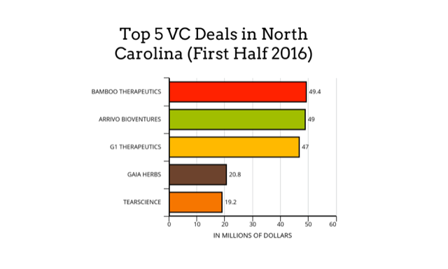 Gaia Herbs' $20M Round: NC's Largest Biotech Venture Deals in 2016